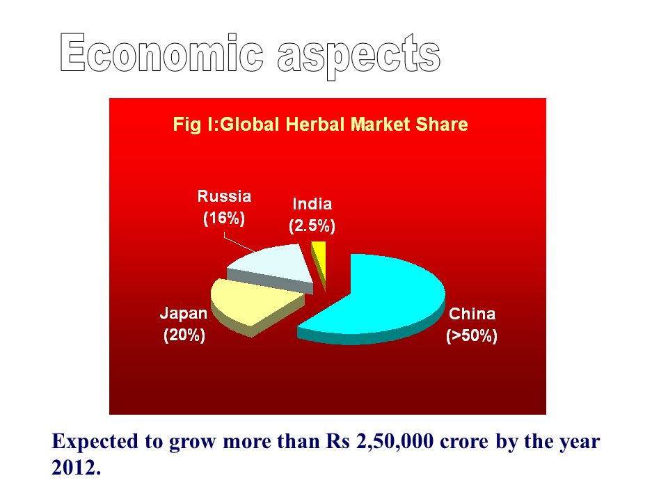 Economic aspects Expected to grow more than Rs 2,50,000 crore by the year 2012.