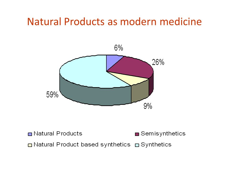Natural Products as modern medicine