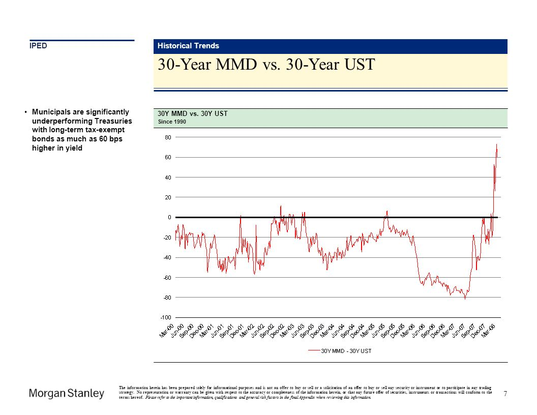 30-Year MMD vs. 30-Year UST Historical Trends