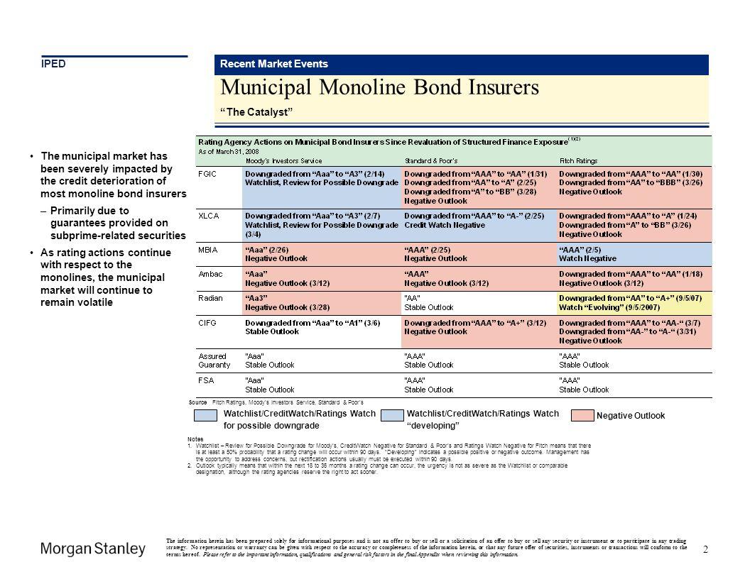 Municipal Monoline Bond Insurers