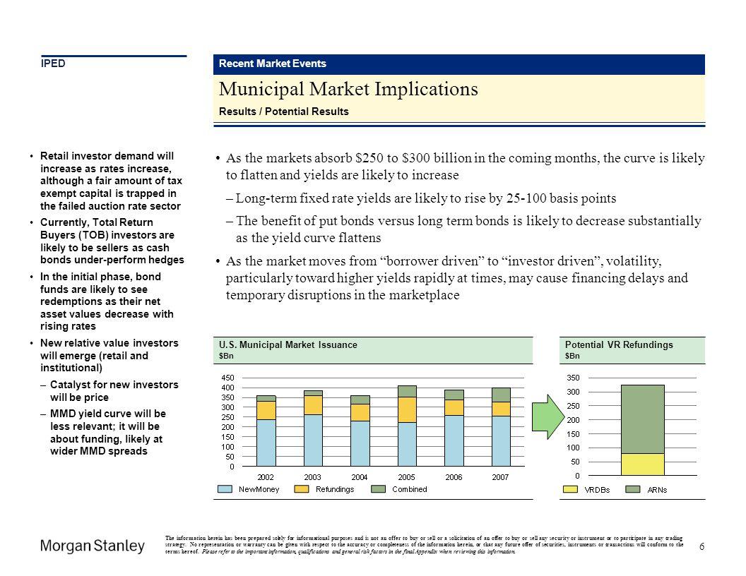 Municipal Market Implications