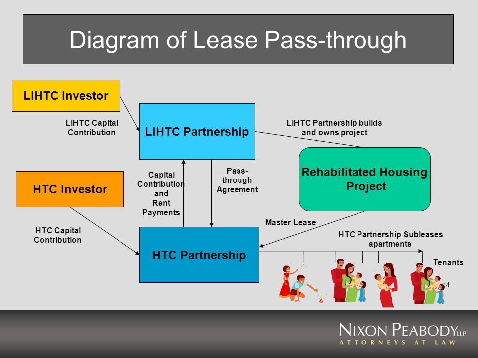 Diagram of Lease Pass-through