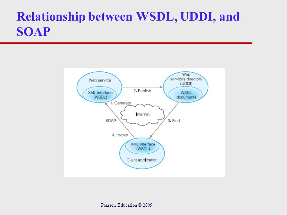 Relationship between WSDL, UDDI, and SOAP