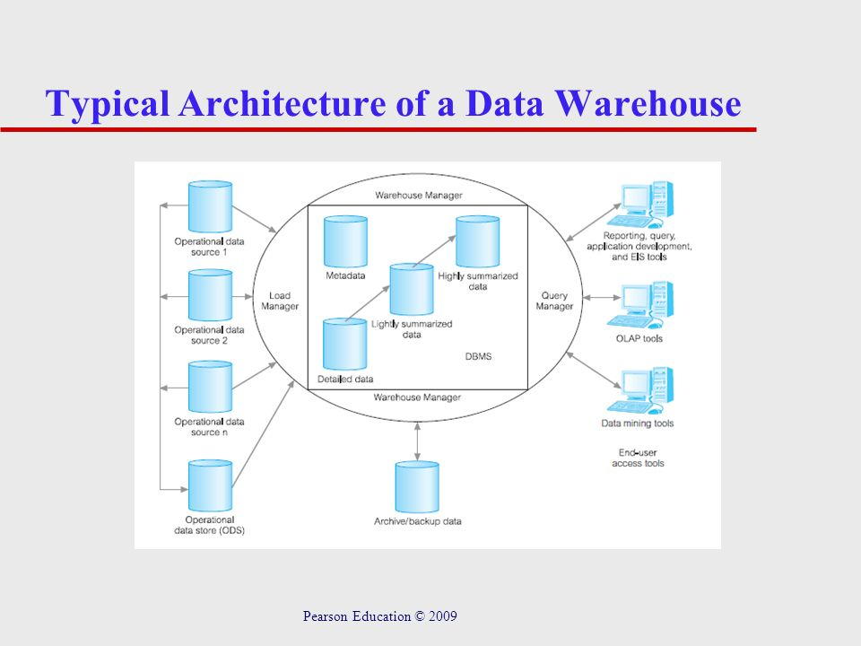 Typical Architecture of a Data Warehouse