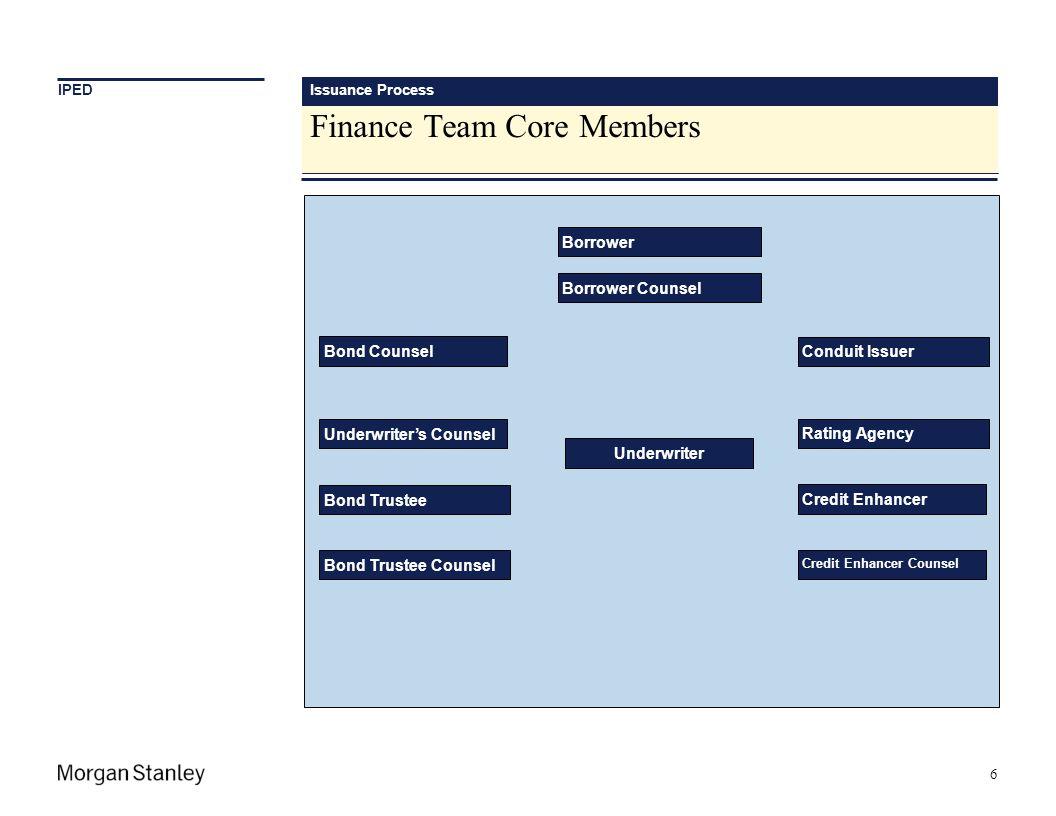 Finance Team Core Members