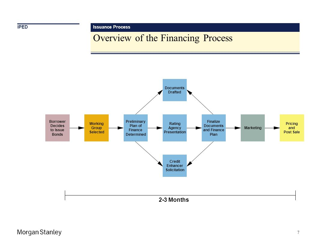 Overview of the Financing Process