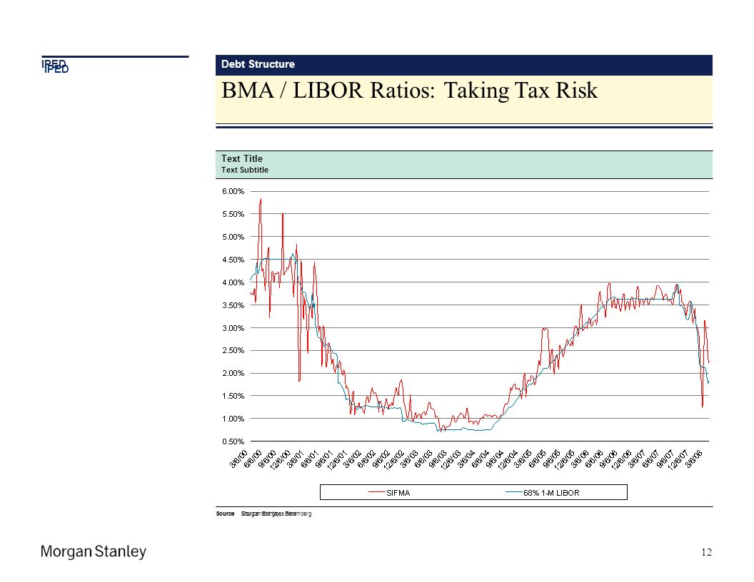 BMA / LIBOR Ratios: Taking Tax Risk