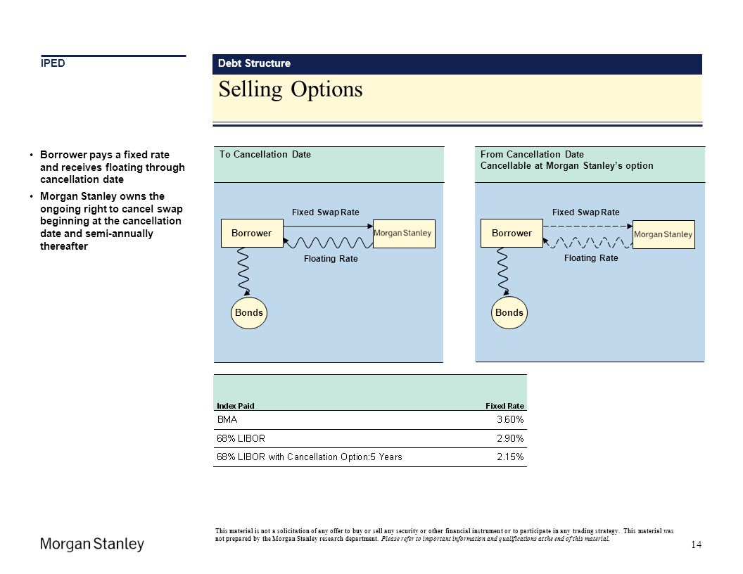 Selling Options IPED Debt Structure Financing Opportunities