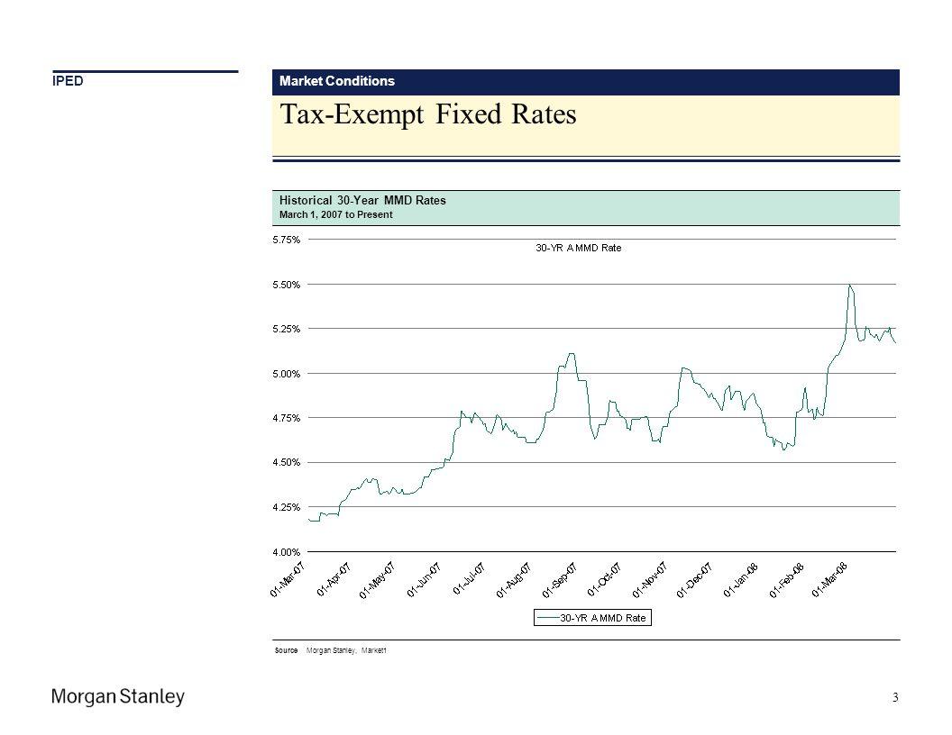 Tax-Exempt Fixed Rates