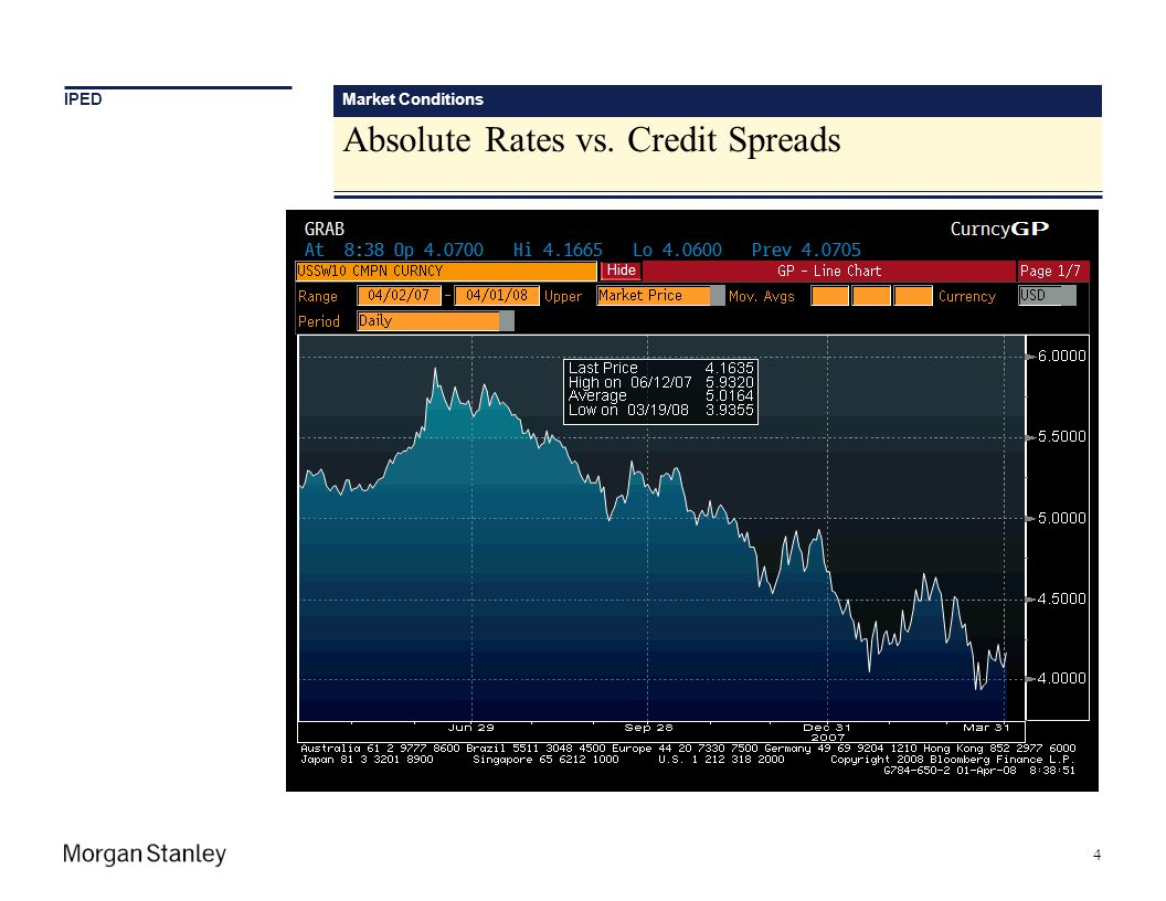 Absolute Rates vs. Credit Spreads