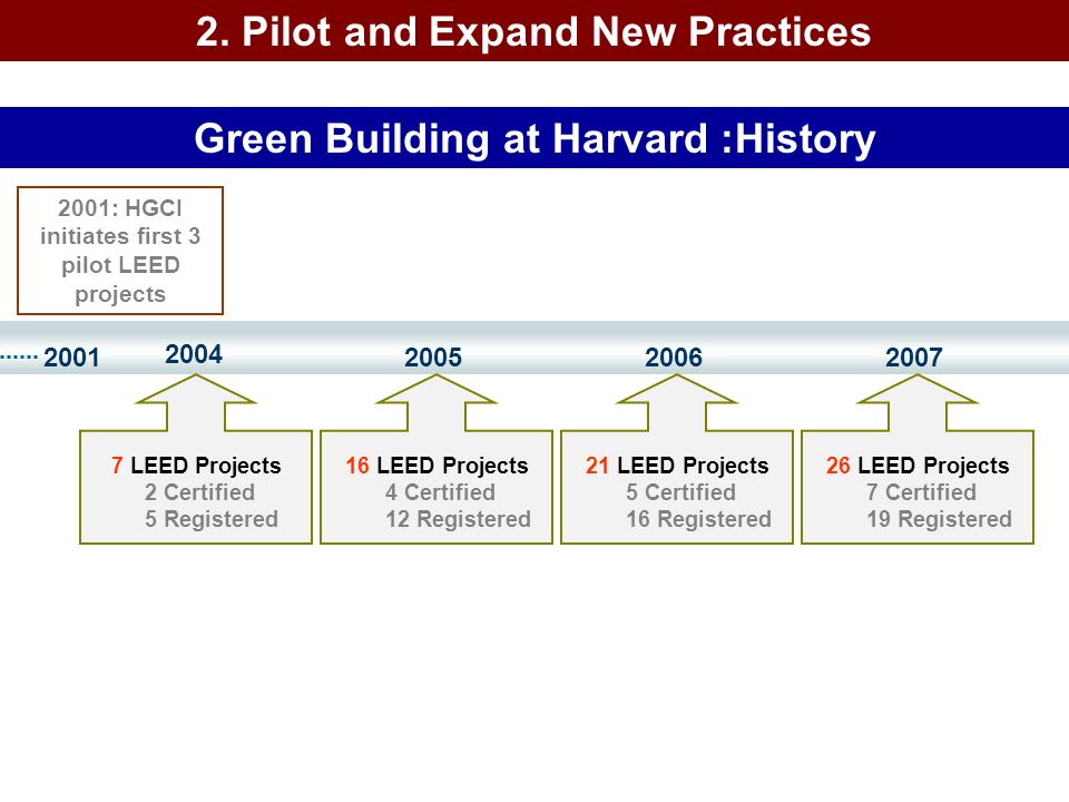 Green Building at Harvard :History
