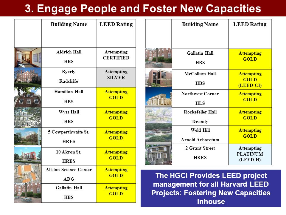 3. Engage People and Foster New Capacities Allston Science Center
