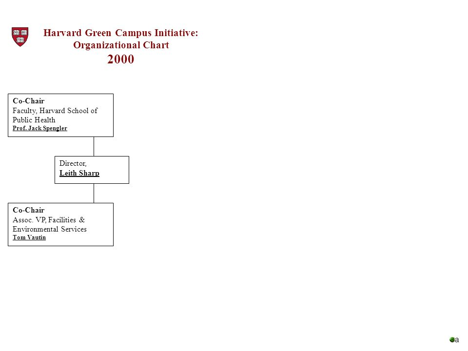 Harvard Green Campus Initiative: Organizational Chart