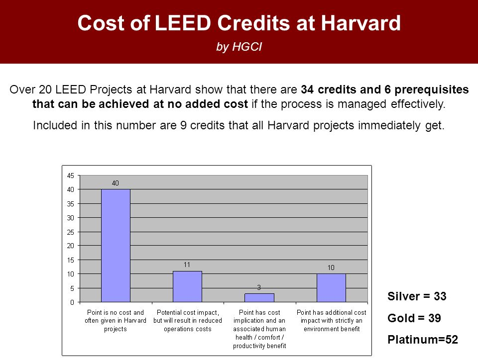Cost of LEED Credits at Harvard by HGCI