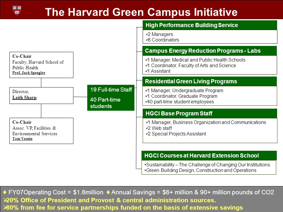 The Harvard Green Campus Initiative