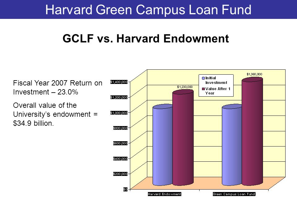 Harvard Green Campus Loan Fund