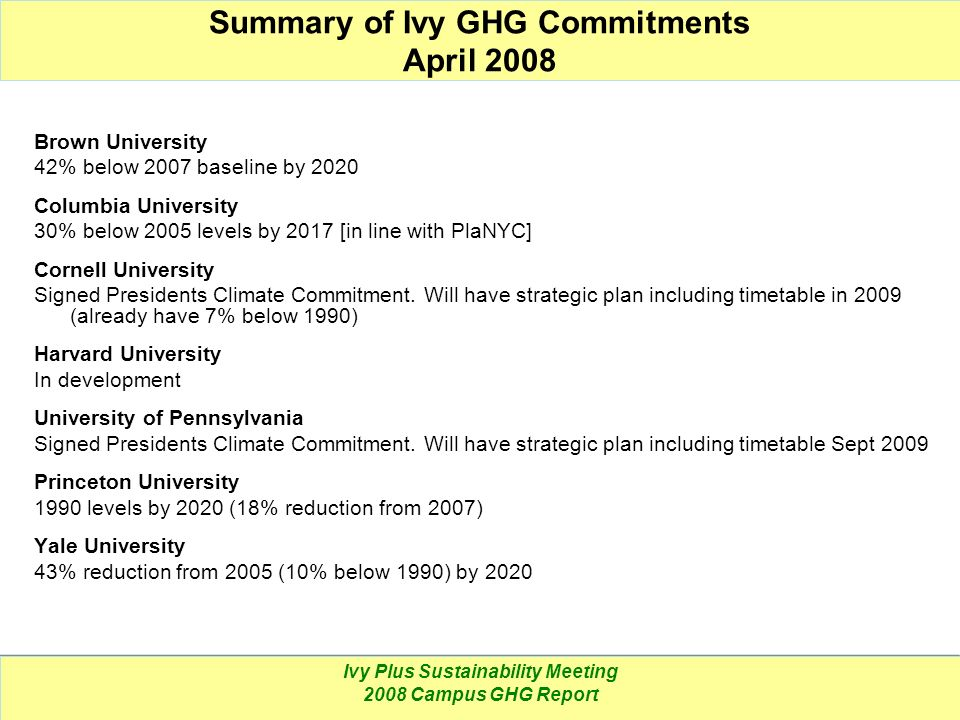 Summary of Ivy GHG Commitments April 2008