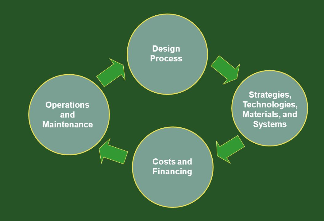 Strategies, Technologies, Materials, and Systems