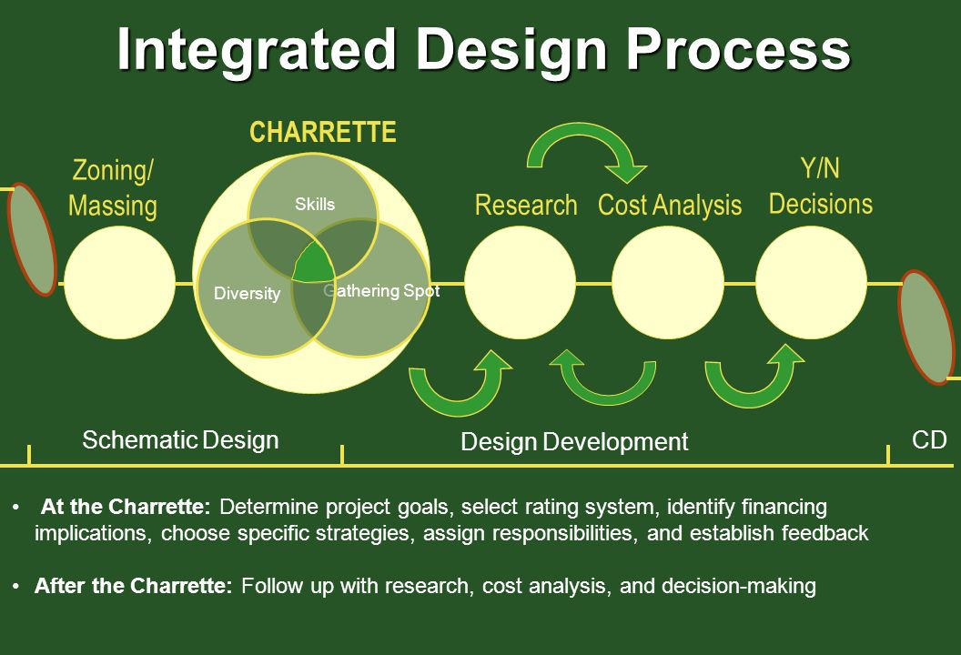 design methods for systems integration Allocation and design synthesis are not sufficiently supported by methods and tools that quantitatively integrate human considerations into early system design.