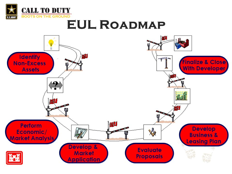 EUL Roadmap Identify Non-Excess Finalize & Close Assets With Developer