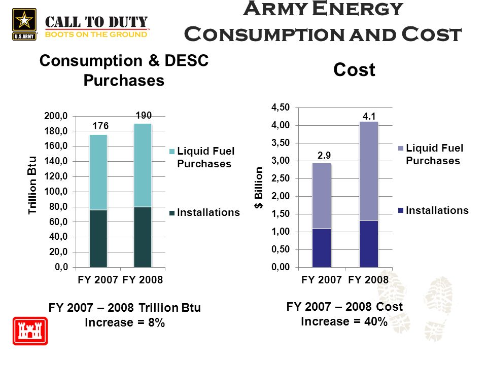 Army Energy Consumption and Cost