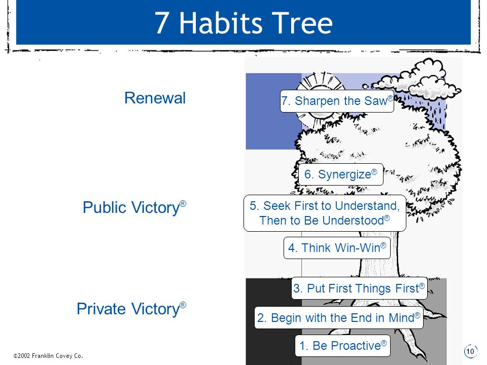 Every student should receive a copy of the book, The 7 Habits of ...