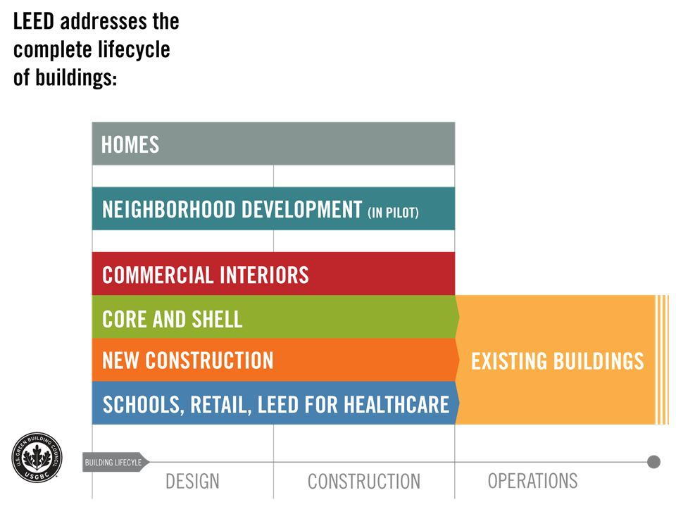 LEED addresses the complete life cycle of buildings