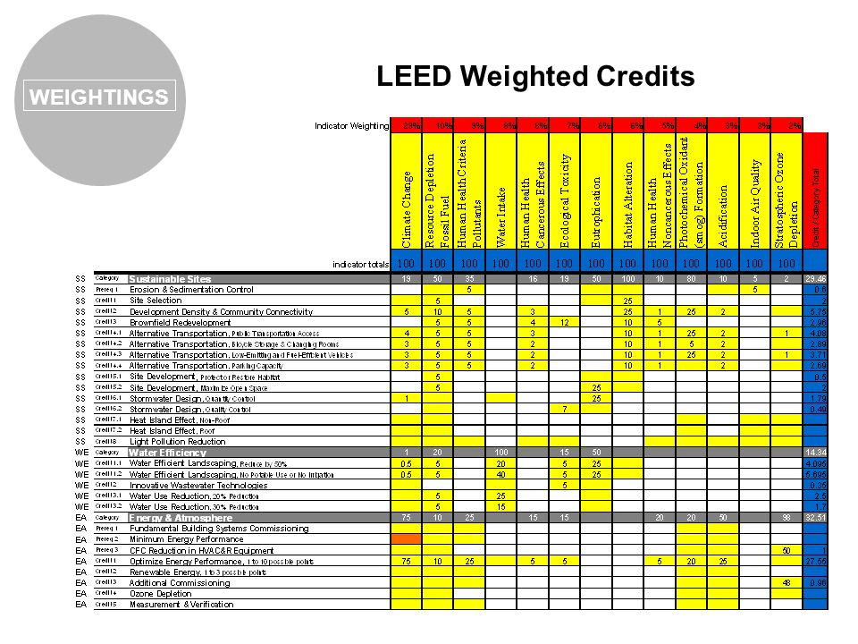 LEED Weighted Credits WEIGHTINGS
