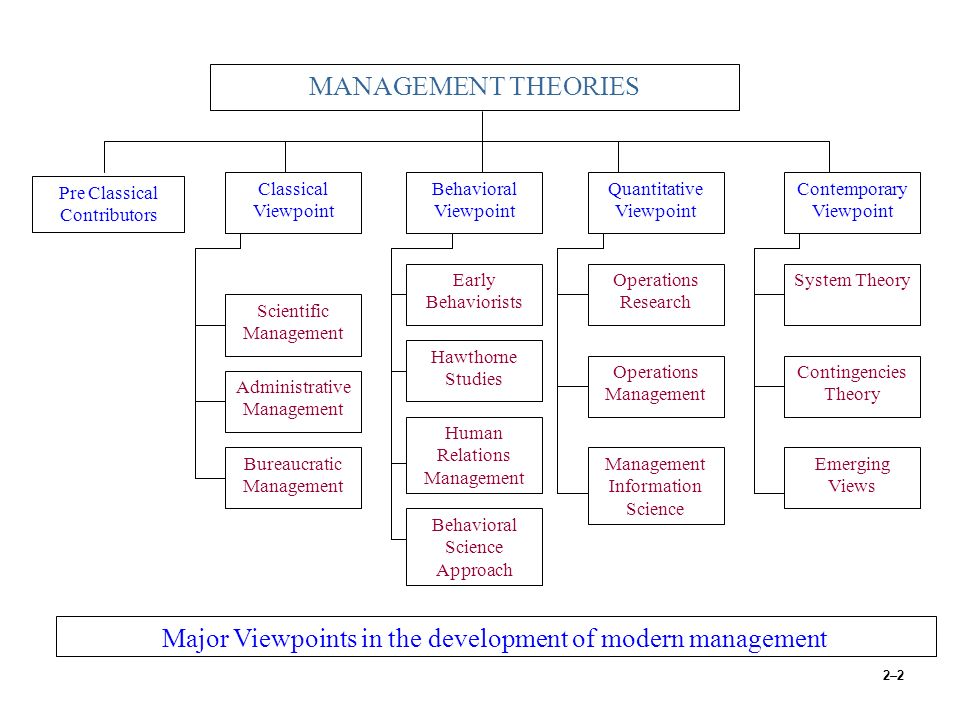 modern theories of management Inf5890 overview of theories on organizations and management lars groth 1 inf5890 overview of theories on organization and management lars groth   – perhaps the most important founding father of modern social science – extensive writings on the sociology of religion, economy, power and politics, research methods and a number of.
