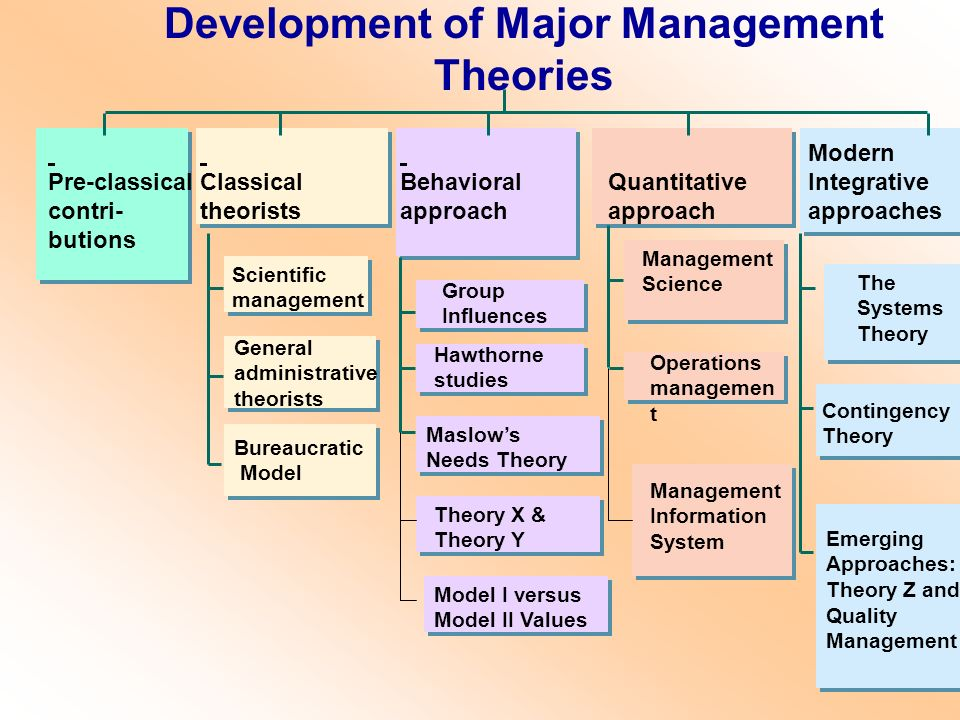 concept of classical and modern management essay Historical classical and contemporary approaches to leadership theory management essay the study of leadership spans centuries, cultures, and ideologies.