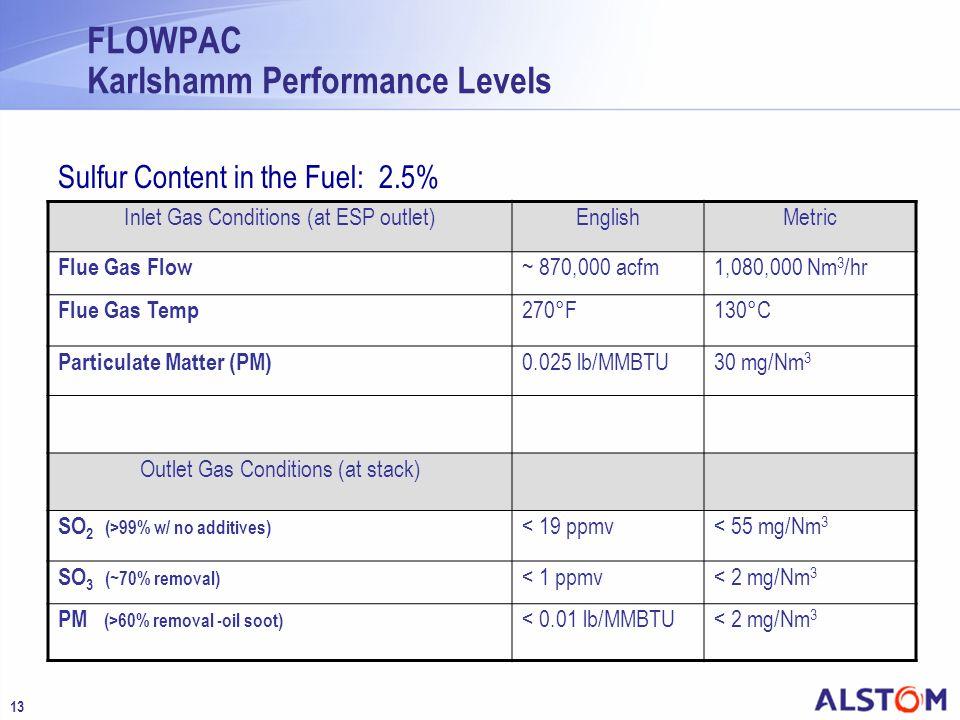 FLOWPAC Karlshamm Performance Levels