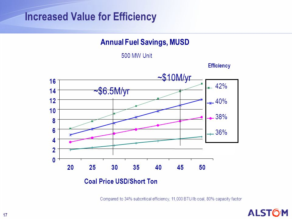 Increased Value for Efficiency