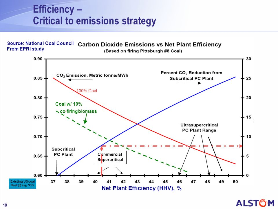 Efficiency – Critical to emissions strategy