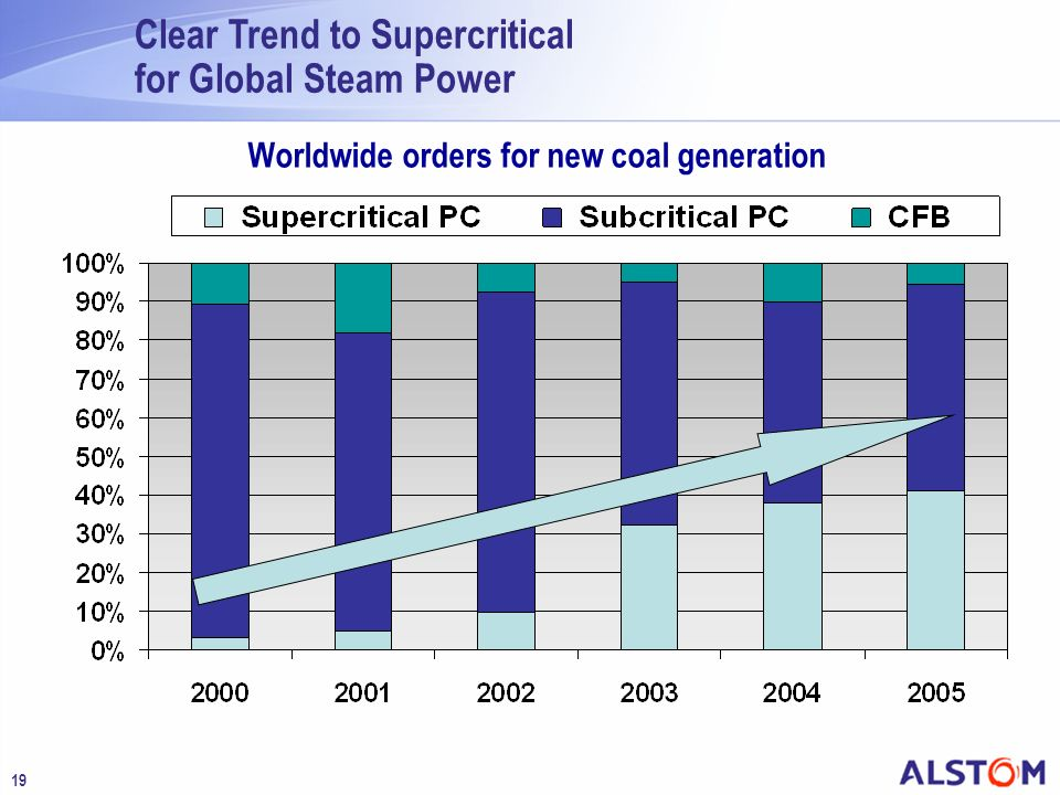 Clear Trend to Supercritical for Global Steam Power