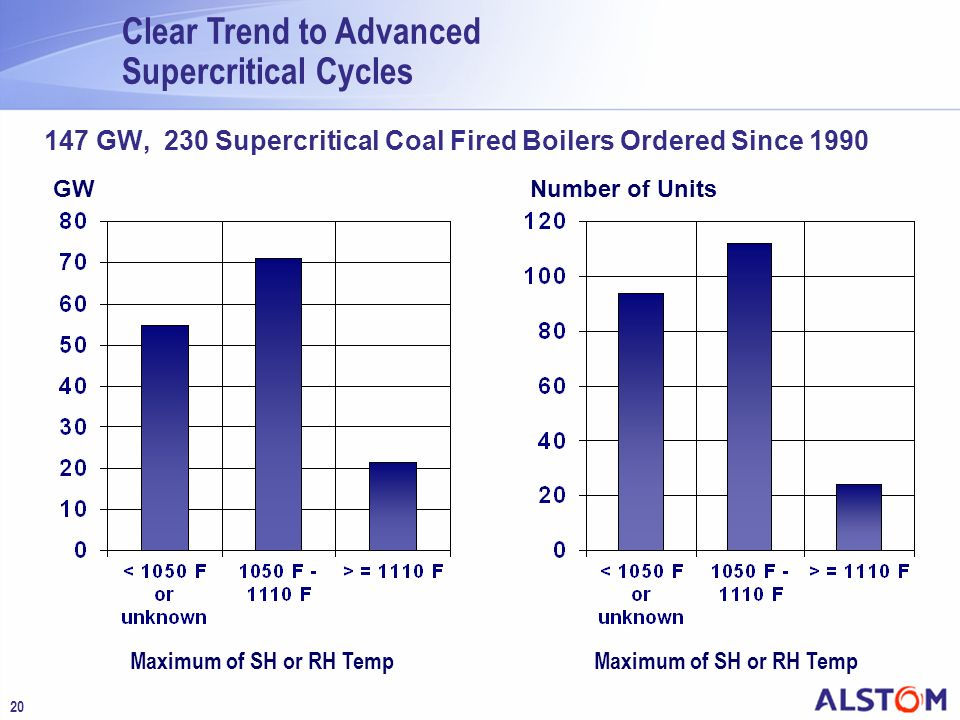 147 GW, 230 Supercritical Coal Fired Boilers Ordered Since 1990