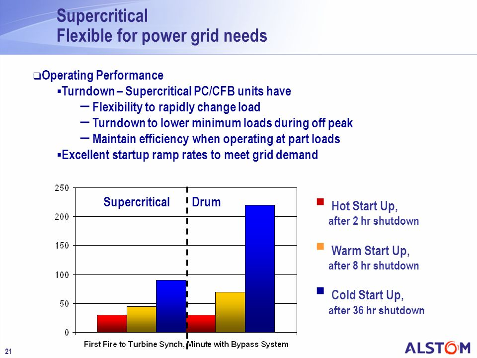 Supercritical Flexible for power grid needs