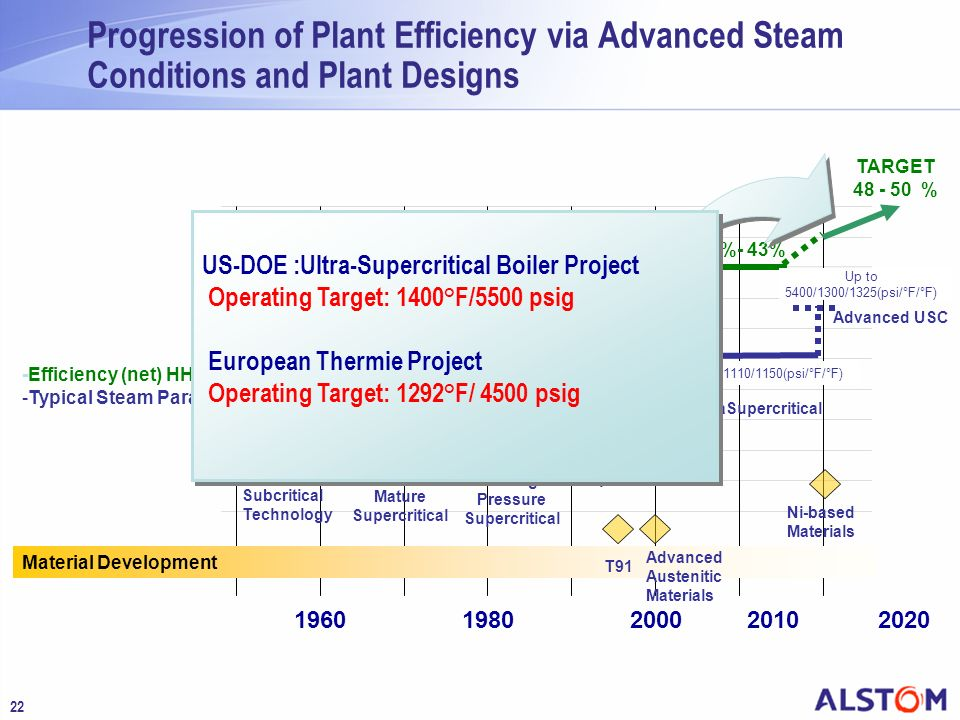 Progression of Plant Efficiency via Advanced Steam Conditions and Plant Designs
