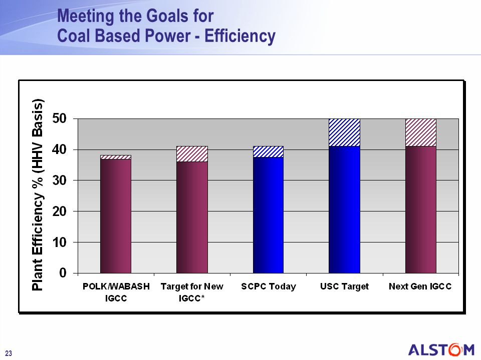 Meeting the Goals for Coal Based Power - Efficiency