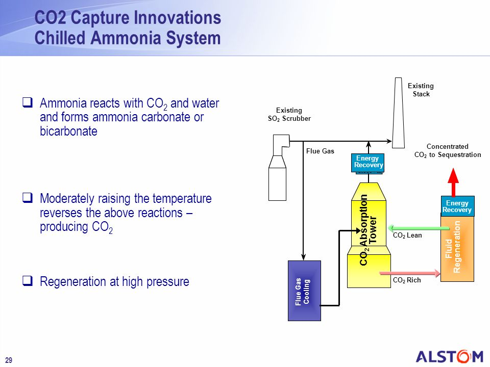 CO2 Capture Innovations Chilled Ammonia System