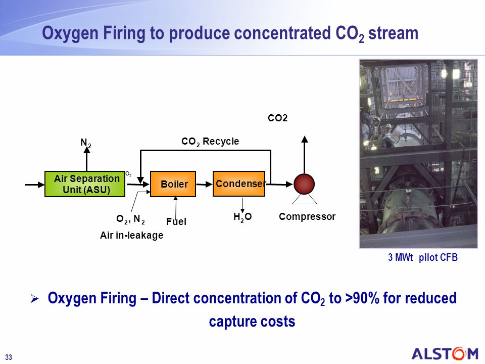 Oxygen Firing to produce concentrated CO2 stream