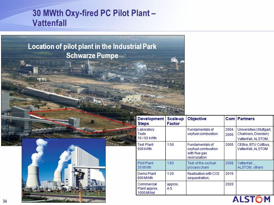 30 MWth Oxy-fired PC Pilot Plant – Vattenfall