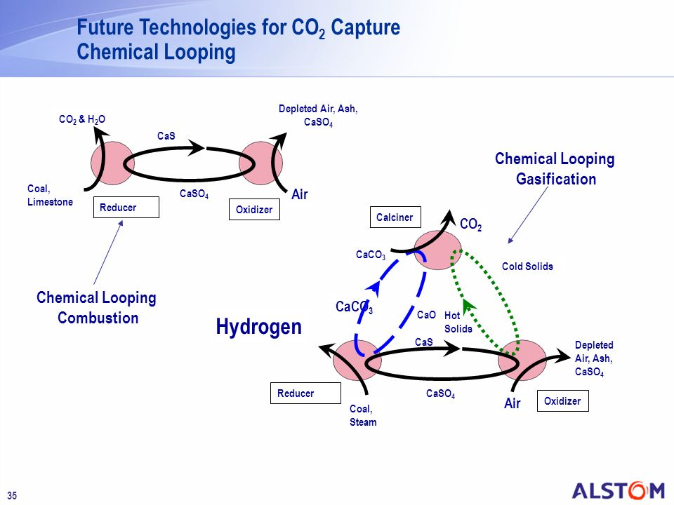 Future Technologies for CO2 Capture Chemical Looping