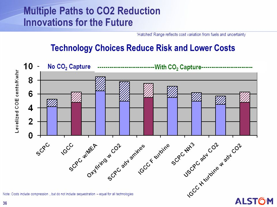 Technology Choices Reduce Risk and Lower Costs