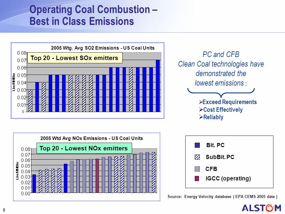 Source: Energy Velocity database ( EPA CEMS 2005 data )