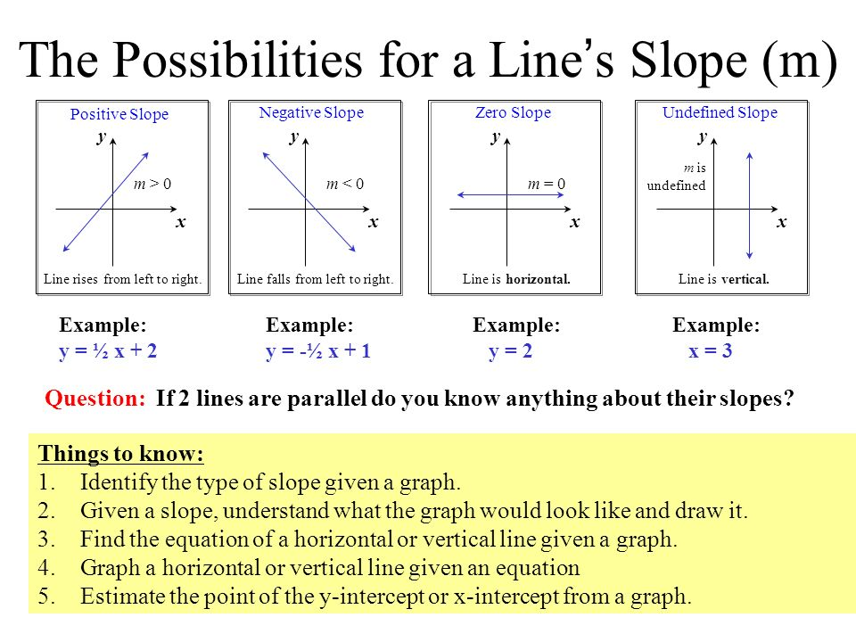 how to find slope estimate b1