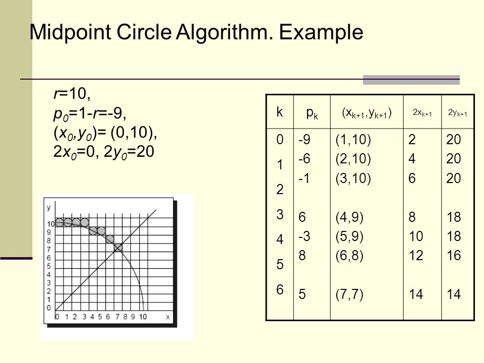 Example Of Line Drawing Algorithm : Scan conversion line and circle ppt video online download