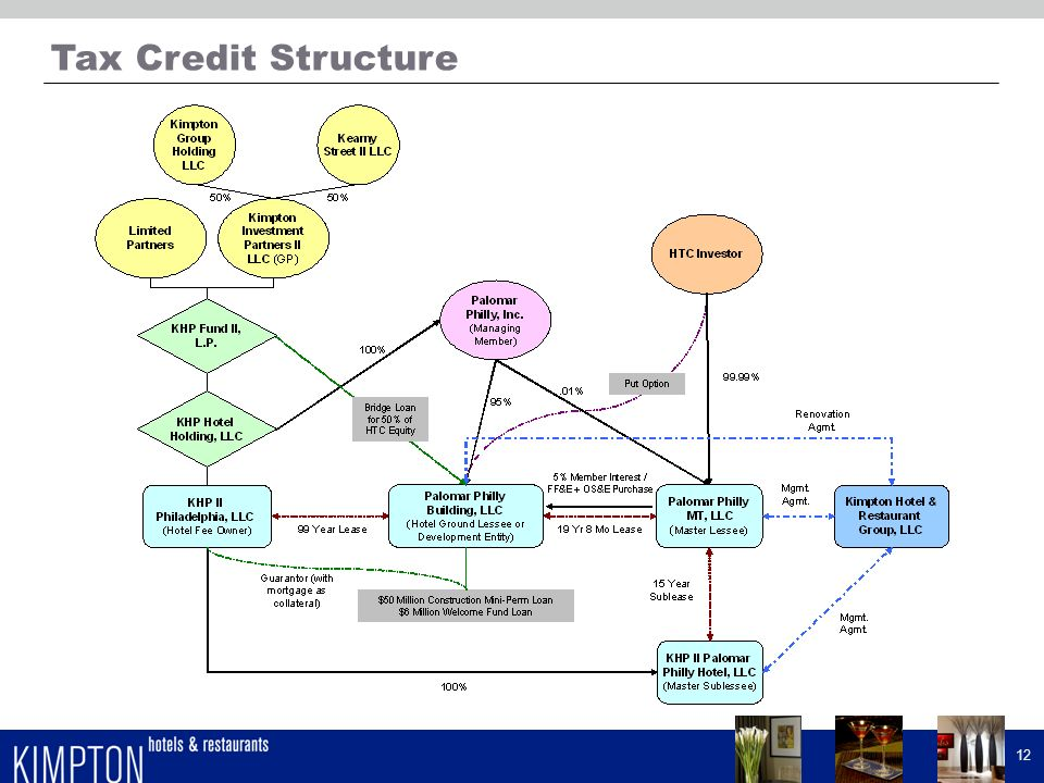 Tax Credit Structure