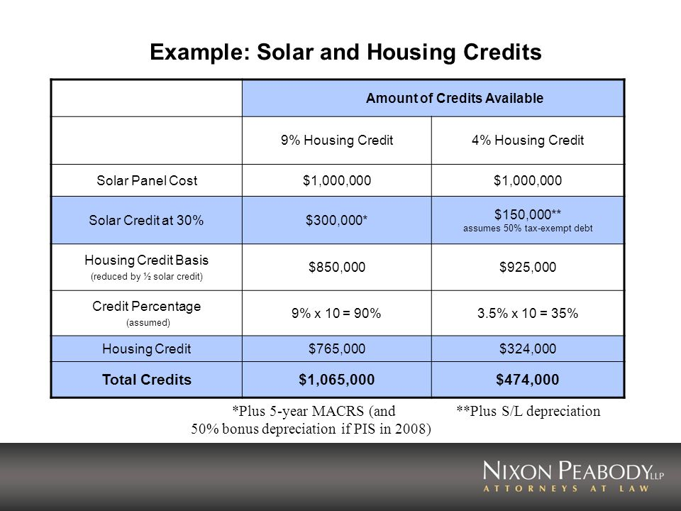 Example: Solar and Housing Credits