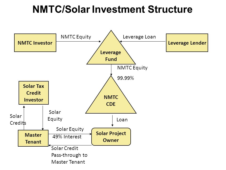 NMTC/Solar Investment Structure