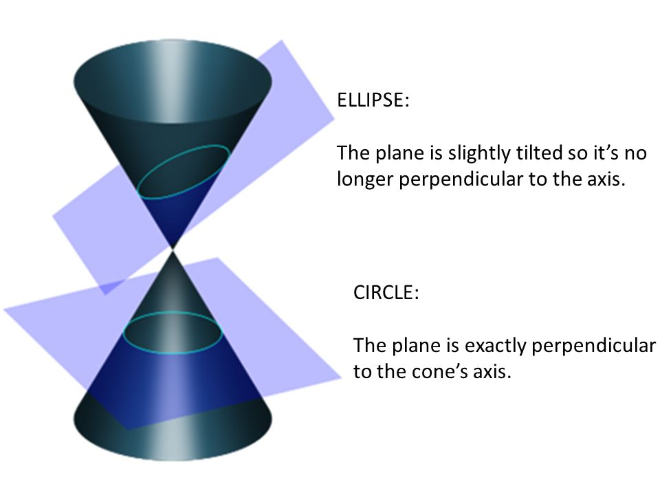 ELLIPSE: The plane is slightly tilted so it's no longer perpendicular to the axis.